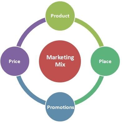 marketing mix, internet marketing
