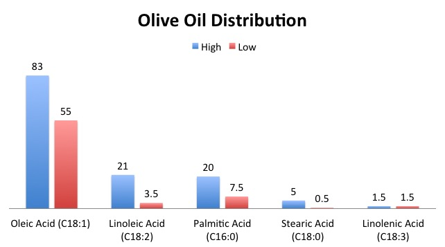 Dietary Fats: Olive Oil - Purpose Driven Mastery