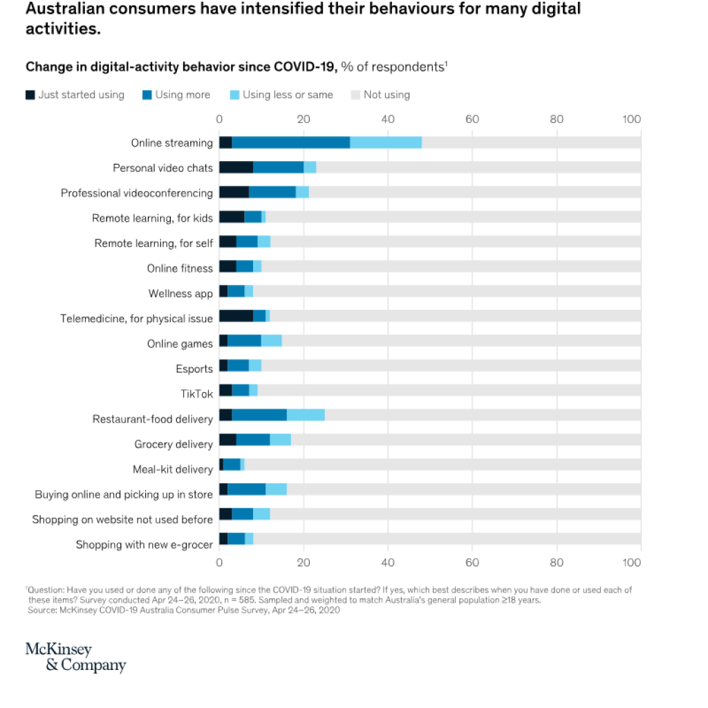 Australian consumers have intensified their behaviours for digital activity