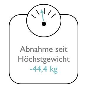 Minus 44,4 kg