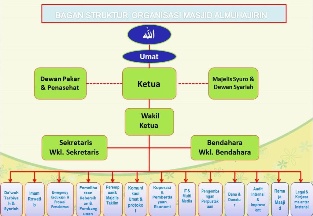 Contoh Bagan Struktur Pengurus Masjid Menurut DMI
