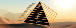 Wat is de krachtpiramide en hoe kun je het gebruiken?