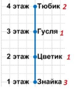 Урок 27 Решение задач 13