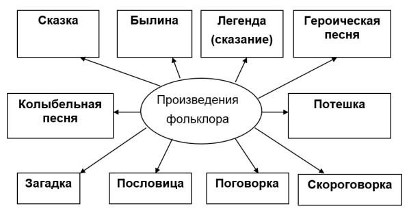 Произведения фольклора схема