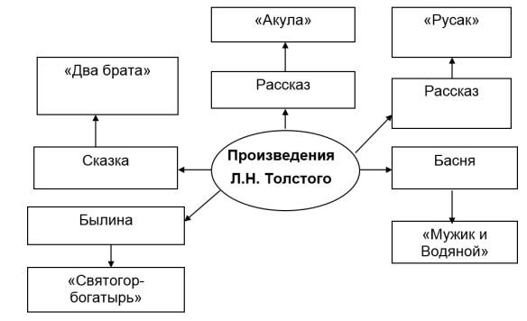 произведения Толстого схема