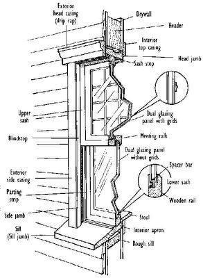 Pemuaian Kaca Jendela : pemuaian, jendela, Indah, Utari, Pemasangan, Jendela