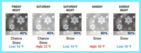 NWS weather