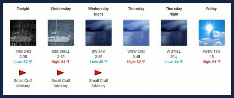 Bass Islands Weather
