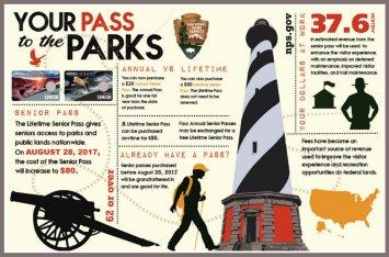 National Park Service Senior Pass