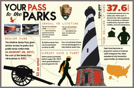National Park Service Senior Pass