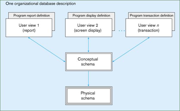Database Schema  putthat