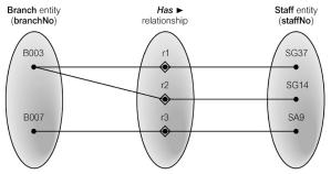 ERD (Entity Relationship Diagram) | putthat