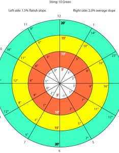 Chart click to enlarge also geoff mangum putting lessons and clinics rh puttingzone