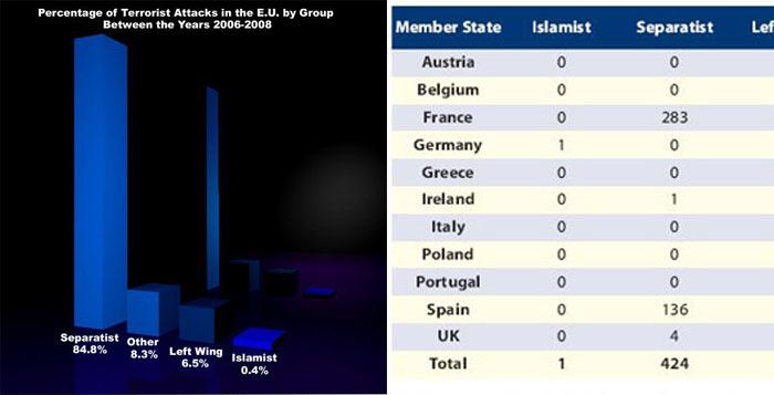 Europol-statistika