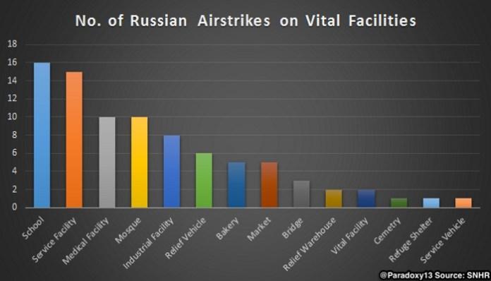 Statistika-ruskih-udara
