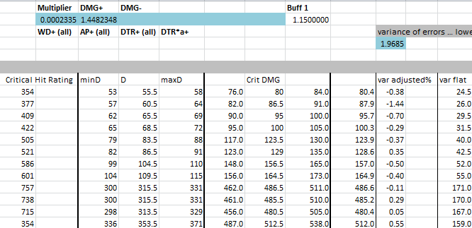 Critical Hit Chance and Damage Formulae : ffxiv