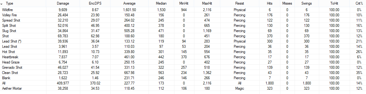 Patch 3 4 Stat-Weights – Dervy does Theorycrafting