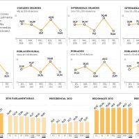 Pueblos y zonas rurales registran más abstención que las grandes ciudades