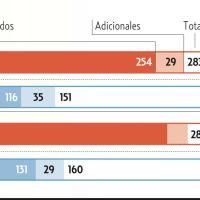 Oposición puede ganar 116 alcaldías si incrementa su votación en cinco puntos porcentuales