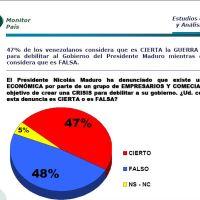 "Hinterlaces: 48% considera falsa la denuncia de ""Guerra Económica"""