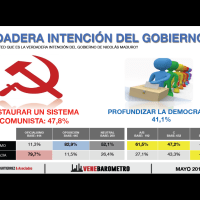 Disminuye aprobación de los venezolanos al socialismo
