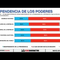 Seis de cada 10 ciudadanos dudan de la independencia de los poderes públicos
