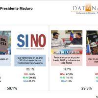 Datanálisis: 8 de cada 10 ciudadanos valora negativamente la situación del país