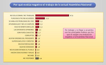 Apenas 34% de los venezolanos cree que la AN es independiente de Nicolás Maduro