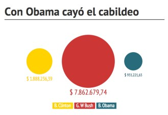 Cabildeo menor con Obama