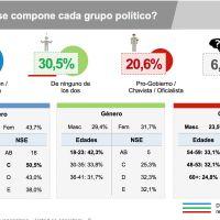 46% de los venezolanos responsabilizan a Maduro de los problemas del país
