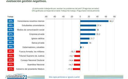 6 de cada 10 ciudadanos quedarían insatisfechos si el chavismo gana el 6D