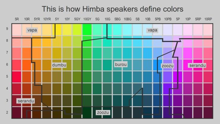 Himba Color Names Chart