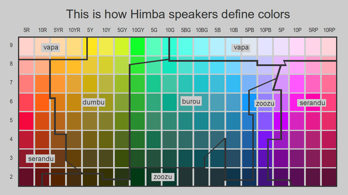 Which green is different puzzlewocky chart of himba color names chart by roberson et al snazzed up by puzzlewocky nvjuhfo Images