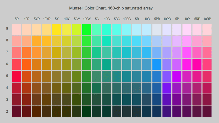 Munsell Color Chart 160 chip saturated array