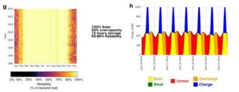 100% solar, 50% over capacity, 12 hours storage - 93%
