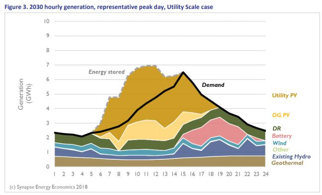 Hourly Generation Utility Model