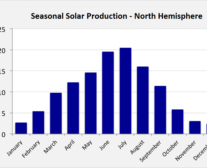 Northern Hemisphere Solar Output
