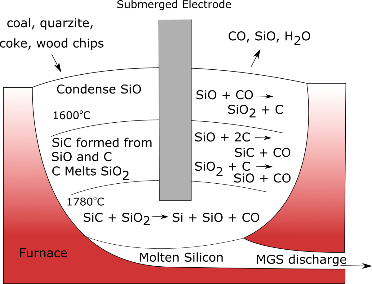 Polysilicon Production