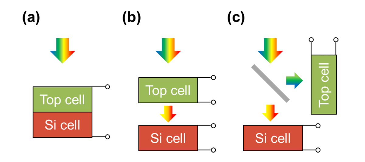 Fig 1 Silicon Tandem schematic