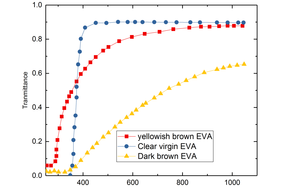 Transmission spectra of EVA