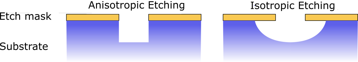 Anisotropic vs Isotropic Etching.png