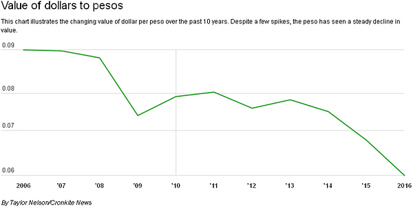Low Peso Is Generating Increased Travel to Mexico
