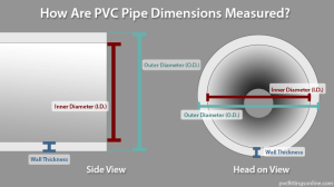 PVC Pipe Measurements  Explained