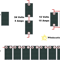 Electrical Wiring Diagram For New House Rv Inverter Solar Panel Series And Parallel - Pveducation.com