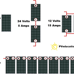 Wiring Diagram For Solar Panel To Battery Caravan Consumer Unit Series And Parallel Pveducation