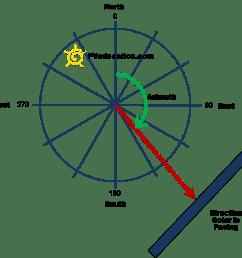 solar azimuth [ 1010 x 974 Pixel ]