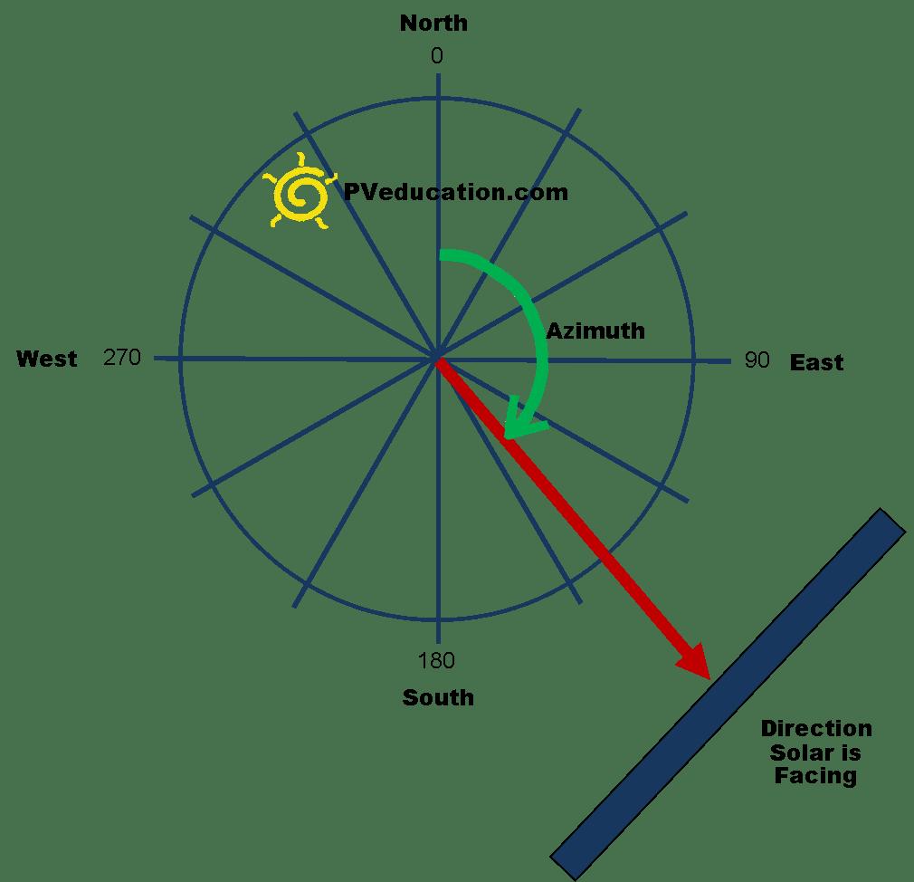 hight resolution of solar azimuth