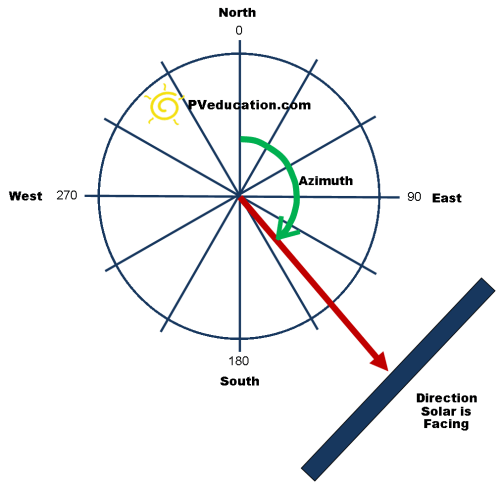small resolution of solar azimuth