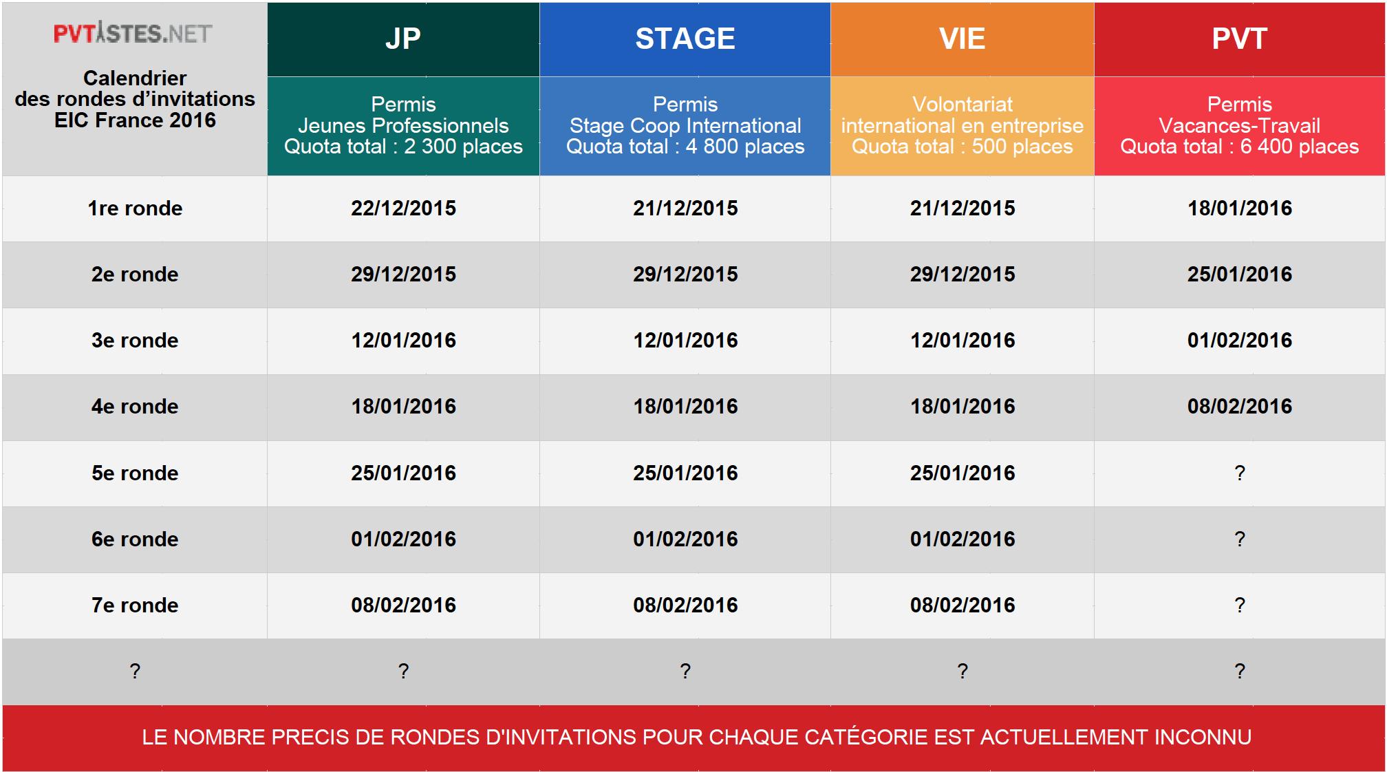 Suivi D Eic Jp Stage Et Pvt Canada