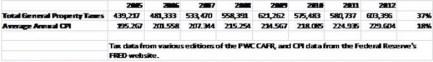 Property Taxes PWC